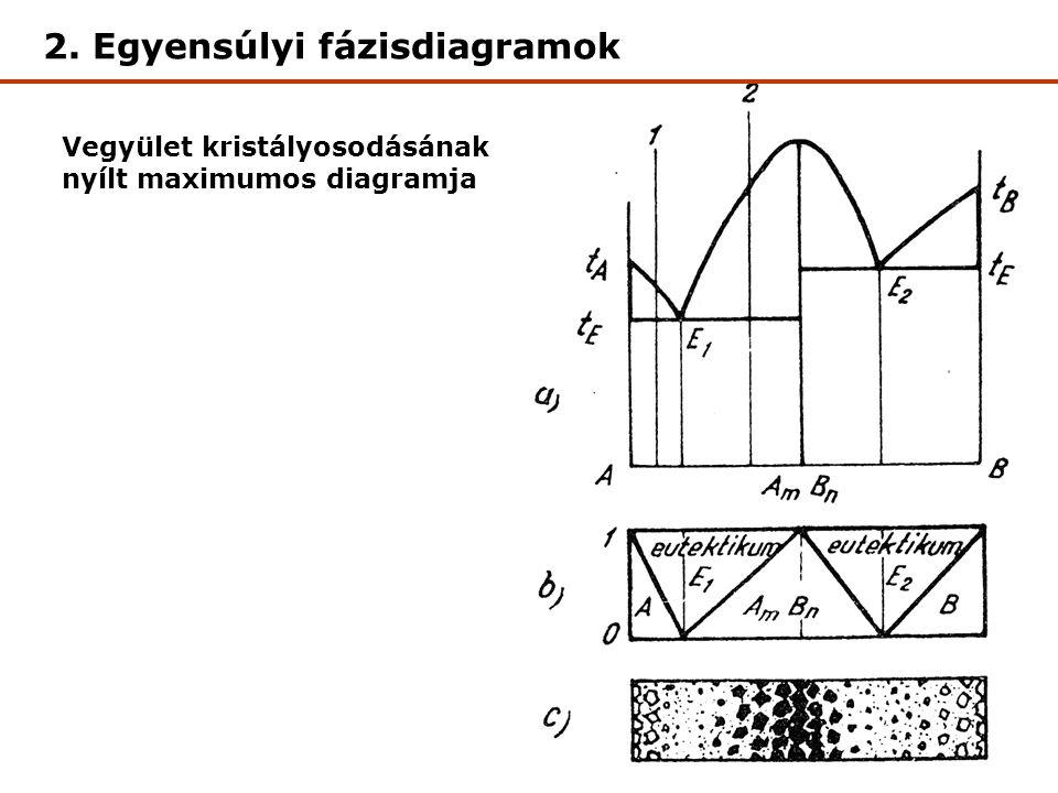 Vegyület kristályosodásának nyílt maximumos diagramja 2. Egyensúlyi fázisdiagramok