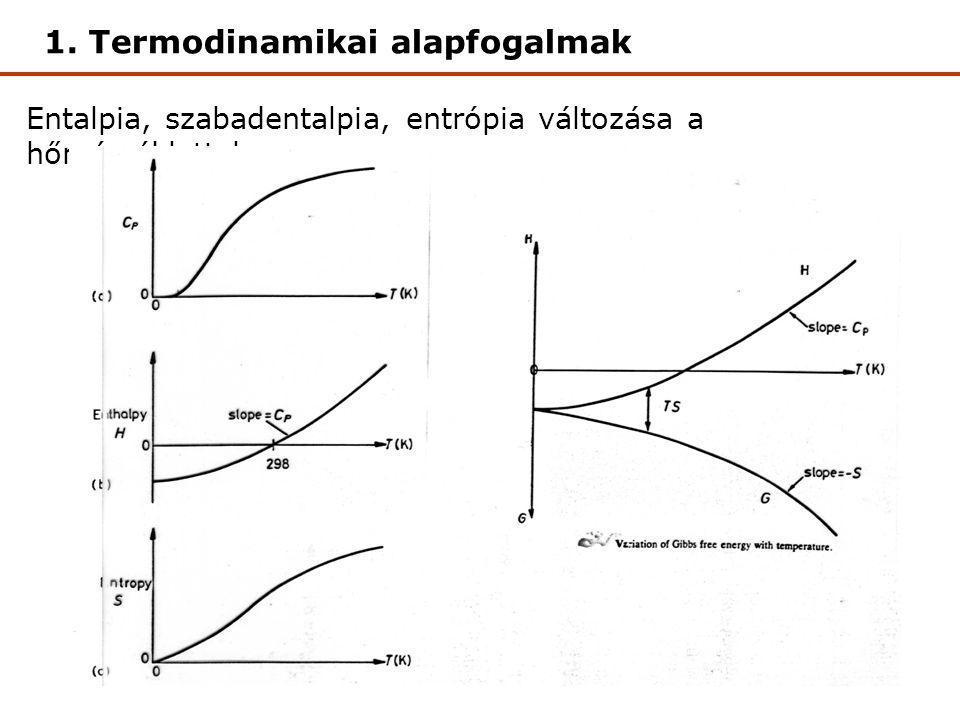 Entalpia, szabadentalpia, entrópia változása a hőmérséklettel 1. Termodinamikai alapfogalmak