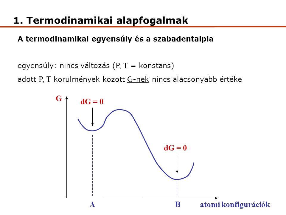 A termodinamikai egyensúly és a szabadentalpia egyensúly: nincs változás ( P, T = konstans) adott P, T körülmények között G -nek nincs alacsonyabb értéke dG = 0 AB G atomi konfigurációk 1.