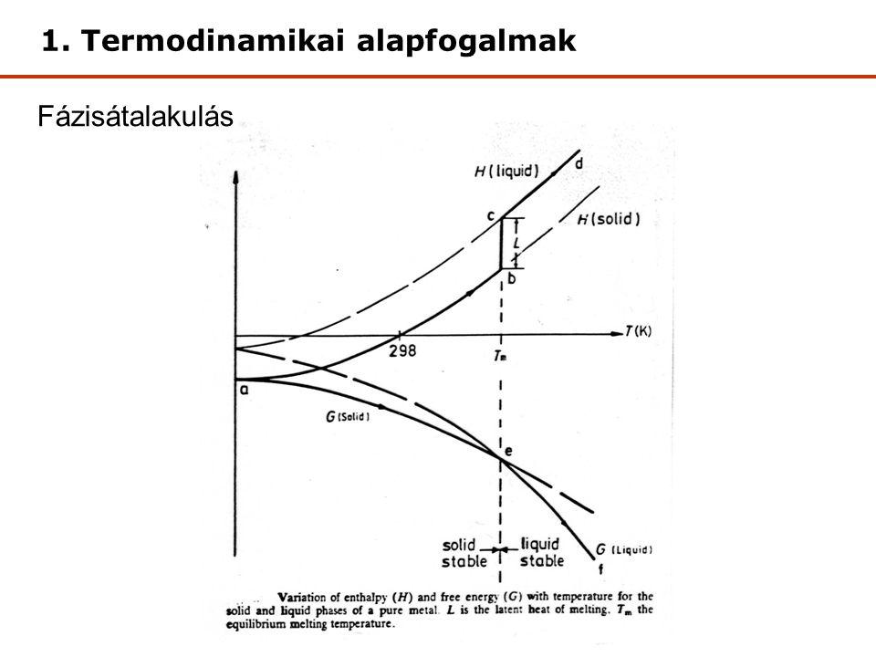 Szabadentalpia, G Hőmérséklet (°C) 0 víz jég víz jég ΔG A H 2 O szabadenergiája a hőmérséklet függvényében 1.