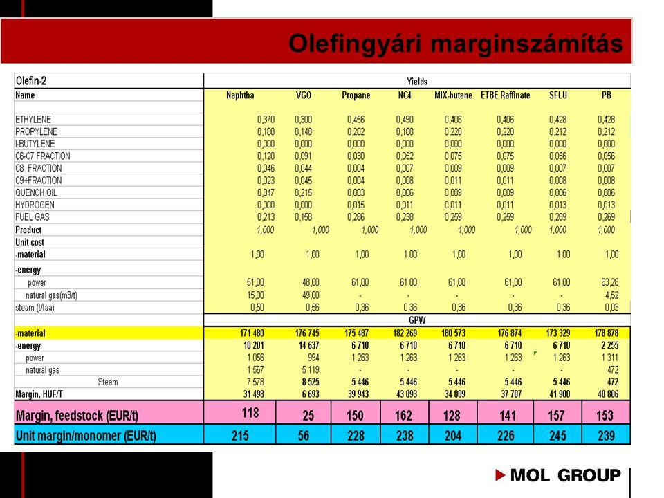 Olefingyári marginszámítás