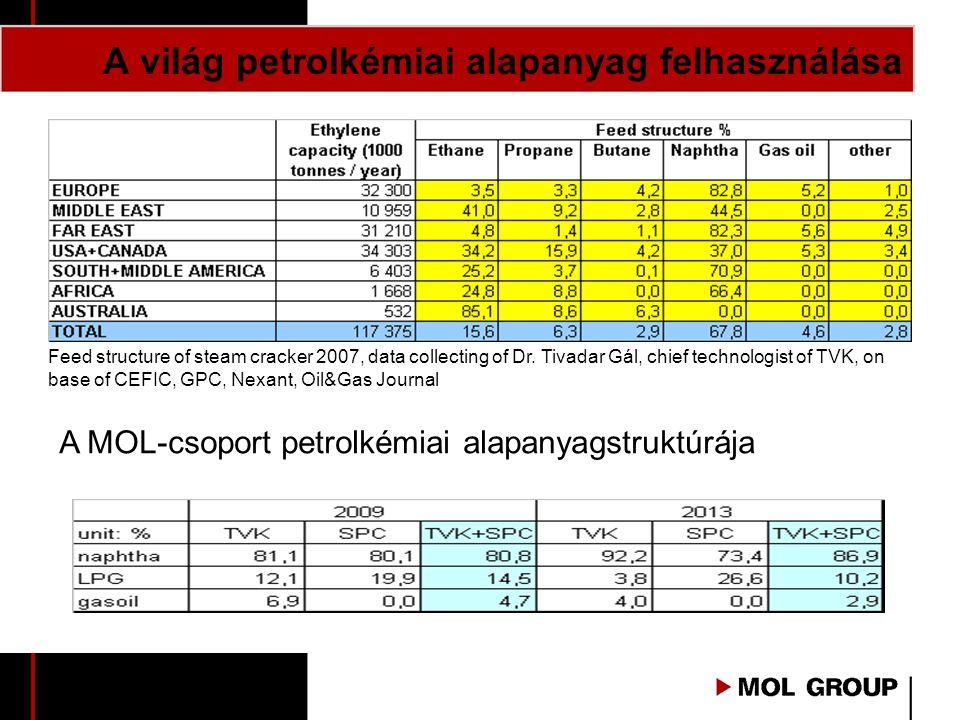A világ petrolkémiai alapanyag felhasználása Feed structure of steam cracker 2007, data collecting of Dr. Tivadar Gál, chief technologist of TVK, on b