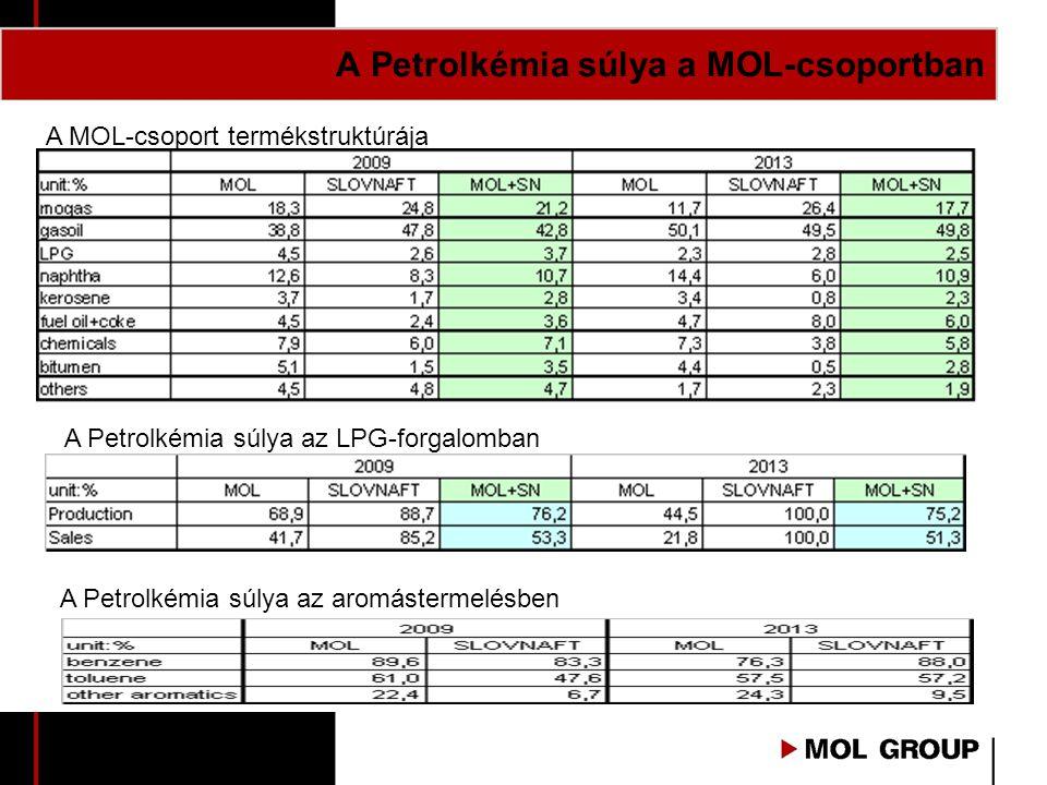 A Petrolkémia súlya a MOL-csoportban A MOL-csoport termékstruktúrája A Petrolkémia súlya az LPG-forgalomban A Petrolkémia súlya az aromástermelésben