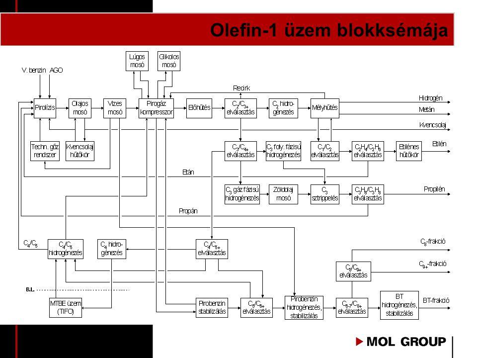 Olefin-1 üzem blokksémája
