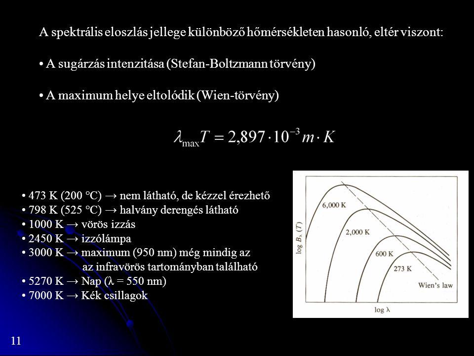 11 A spektrális eloszlás jellege különböző hőmérsékleten hasonló, eltér viszont: A sugárzás intenzitása (Stefan-Boltzmann törvény) A maximum helye elt