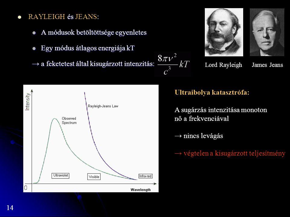 14 és : RAYLEIGH és JEANS: A módusok betöltöttsége egyenletes A módusok betöltöttsége egyenletes Egy módus átlagos energiája kT Egy módus átlagos ener