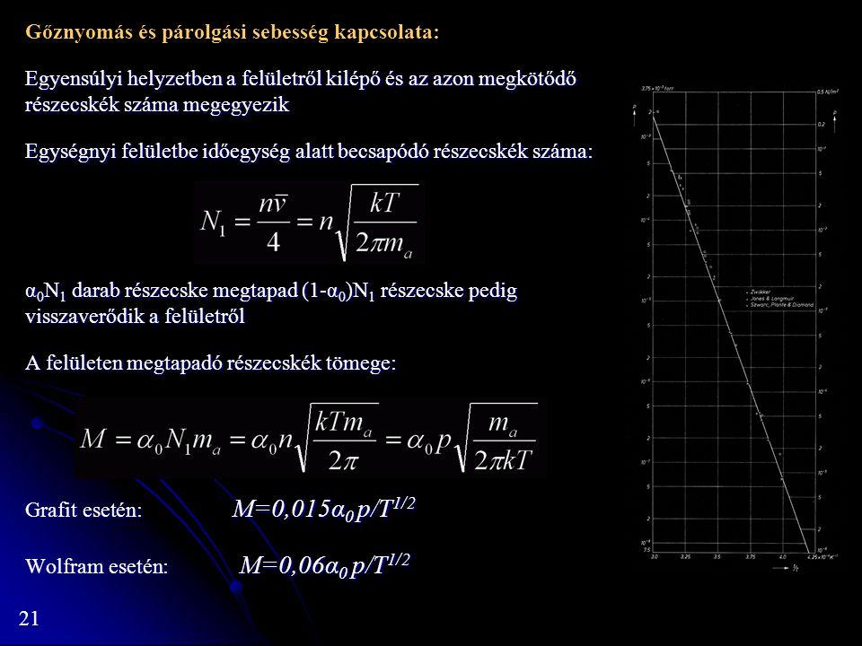 21 Gőznyomás és párolgási sebesség kapcsolata: Egyensúlyi helyzetben a felületről kilépő és az azon megkötődő részecskék száma megegyezik Egységnyi fe
