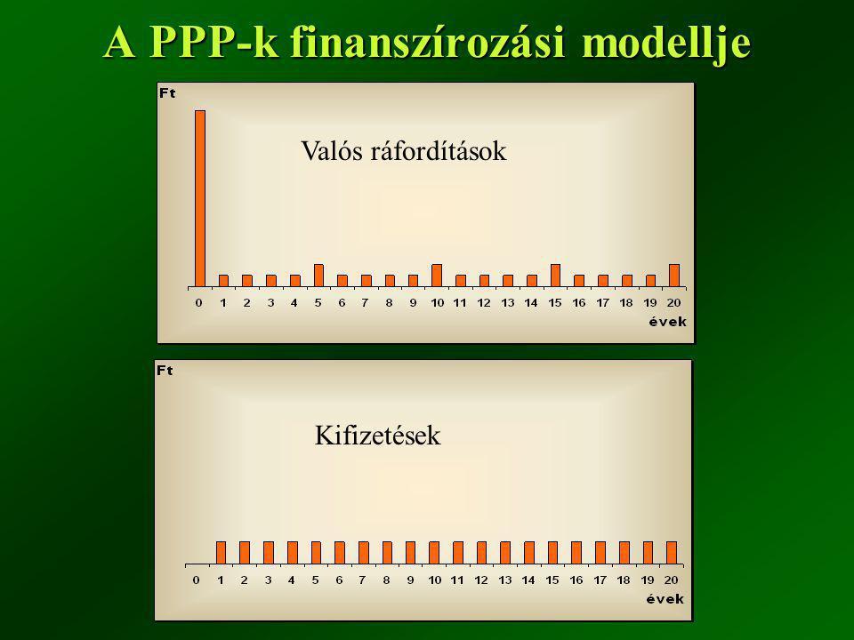 A PPP-k finanszírozási modellje Valós ráfordítások Kifizetések