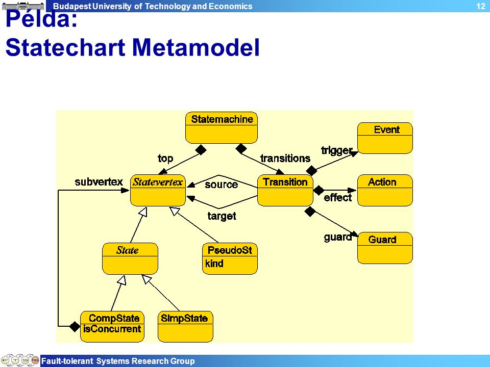 Budapest University of Technology and Economics Fault-tolerant Systems Research Group 12 Példa: Statechart Metamodel