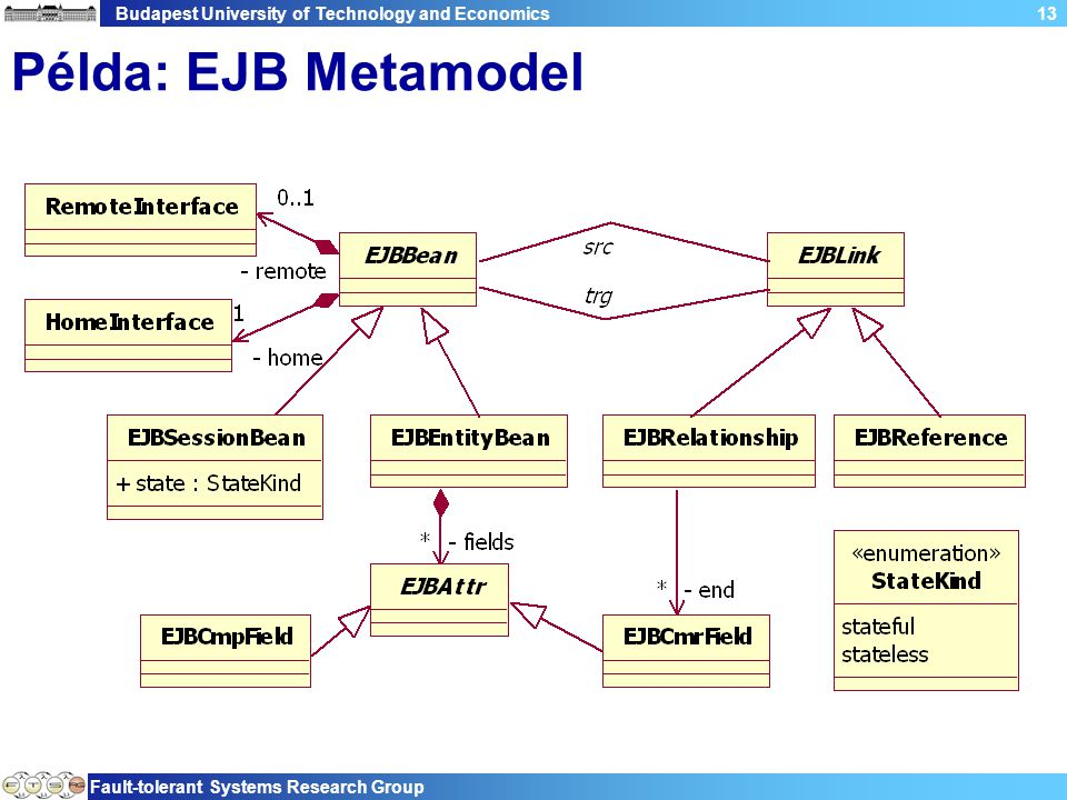 Budapest University of Technology and Economics Fault-tolerant Systems Research Group 13 Példa: EJB Metamodel