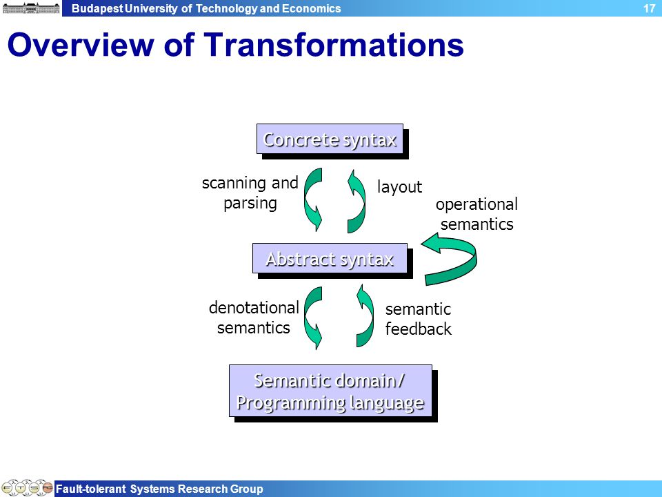 Budapest University of Technology and Economics Fault-tolerant Systems Research Group 17 Overview of Transformations Semantic domain/ Programming lang