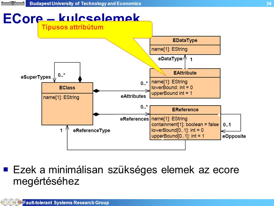 Budapest University of Technology and Economics Fault-tolerant Systems Research Group 34 ECore – kulcselemek  Ezek a minimálisan szükséges elemek az ecore megértéséhez Típusos attribútum