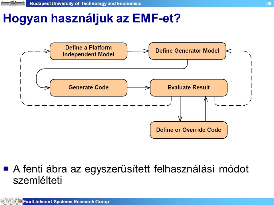 Budapest University of Technology and Economics Fault-tolerant Systems Research Group 38 Hogyan használjuk az EMF-et?  A fenti ábra az egyszerűsített
