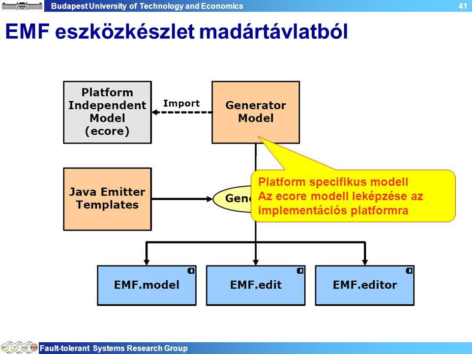 Budapest University of Technology and Economics Fault-tolerant Systems Research Group 41 EMF eszközkészlet madártávlatból Platform specifikus modell A