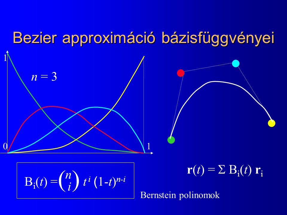 Bezier approximáció bázisfüggvényei B i (t) = t i ( 1-t) n-i ( )( ) n i r(t) =  B i (t) r i Bernstein polinomok 0 1 1 n = 3
