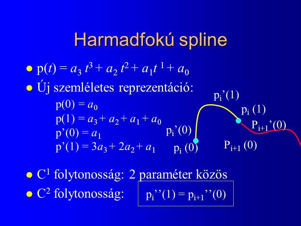 Harmadfokú spline l p(t) = a 3 t 3 + a 2 t 2 + a 1 t 1 + a 0 l Új szemléletes reprezentáció: p(0) = a 0 p(1) = a 3 + a 2 + a 1 + a 0 p'(0) = a 1 p'(1) = 3a 3 + 2a 2 + a 1 l C 1 folytonosság: 2 paraméter közös l C 2 folytonosság: p i ''(1) = p i+1 ''(0) p i (0) p i (1) p i '(0) p i '(1) P i+1 (0) P i+1 '(0)