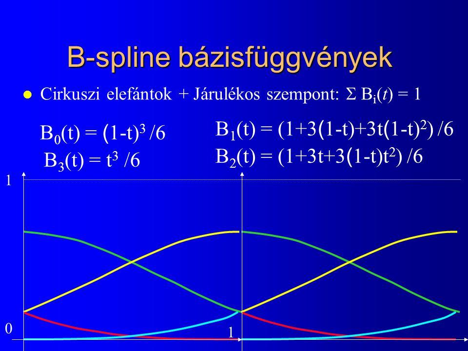 B-spline bázisfüggvények l Cirkuszi elefántok + Járulékos szempont:  B i (t) = 1 B 0 (t) = ( 1-t) 3 /6 B 1 (t) = (1+3 ( 1-t)+3t ( 1-t) 2 ) /6 B 2 (t) = (1+3t+3 ( 1-t)t 2 ) /6 B 3 (t) = t 3 /6 0 1 1