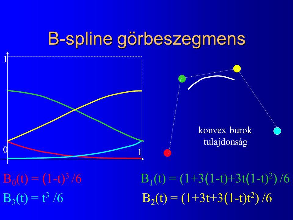 B-spline görbeszegmens B 0 (t) = ( 1-t) 3 /6 B 1 (t) = (1+3 ( 1-t)+3t ( 1-t) 2 ) /6 B 2 (t) = (1+3t+3 ( 1-t)t 2 ) /6 B 3 (t) = t 3 /6 0 1 1 konvex burok tulajdonság