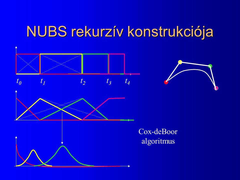 NUBS rekurzív konstrukciója t0t0 t1t1 t2t2 t3t3 t4t4 Cox-deBoor algoritmus