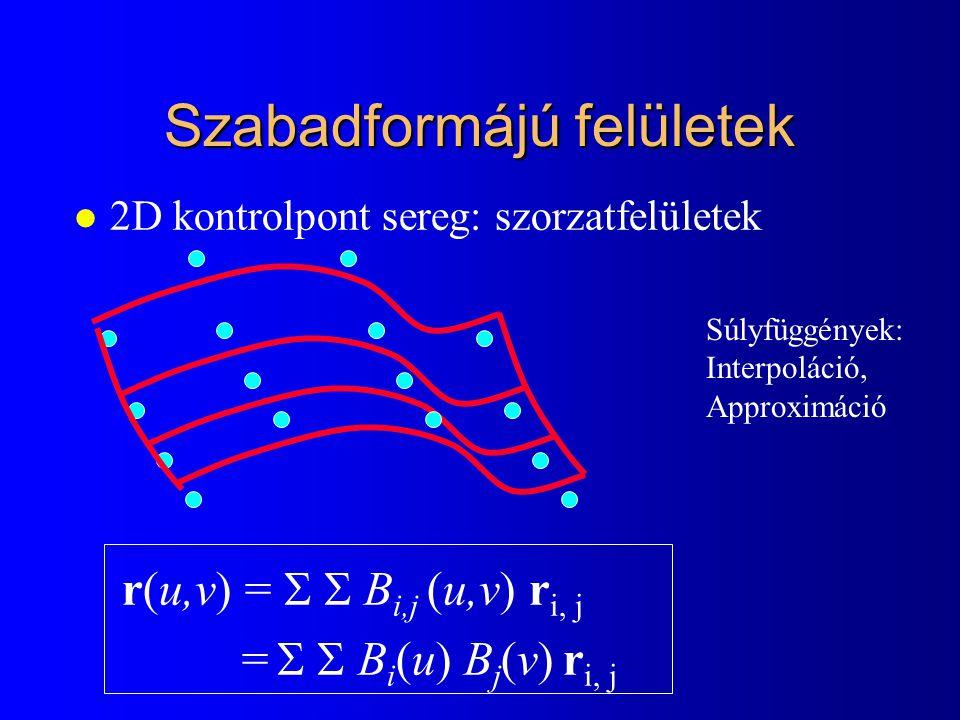 Szabadformájú felületek l 2D kontrolpont sereg: szorzatfelületek r(u,v) =   B i,j (u,v) r i, j =   B i (u) B j (v) r i, j Súlyfüggények: Interpolá