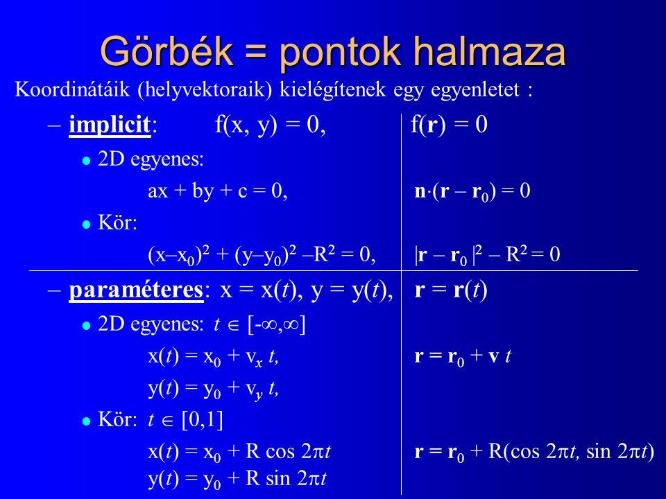 Görbék = pontok halmaza Koordinátáik (helyvektoraik) kielégítenek egy egyenletet : –implicit: f(x, y) = 0, f(r) = 0 l 2D egyenes: ax + by + c = 0, n  (r – r 0 ) = 0 l Kör: (x–x 0 ) 2 + (y–y 0 ) 2 –R 2 = 0,|r – r 0 | 2 – R 2 = 0 –paraméteres: x = x(t), y = y(t), r = r(t) 2D egyenes: t  [-∞,∞] x(t) = x 0 + v x t,r = r 0 + v t y(t) = y 0 + v y t, Kör:t  [0,1] x(t) = x 0 + R cos 2  tr = r 0 + R(cos 2  t, sin 2  t) y(t) = y 0 + R sin 2  t