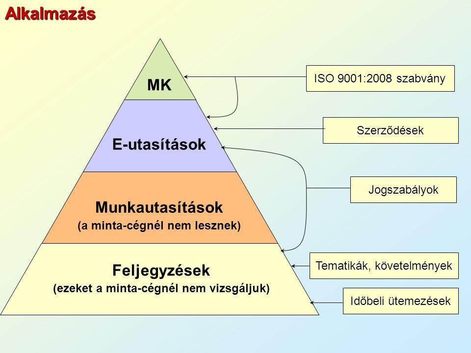 MK E-utasítások Munkautasítások (a minta-cégnél nem lesznek) Feljegyzések (ezeket a minta-cégnél nem vizsgáljuk) ISO 9001:2008 szabvány Tematikák, követelmények Időbeli ütemezések Jogszabályok SzerződésekAlkalmazás