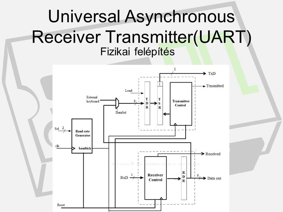 Felhasználási lehetőségek Universal Asynchronous Receiver Transmitter(UART)