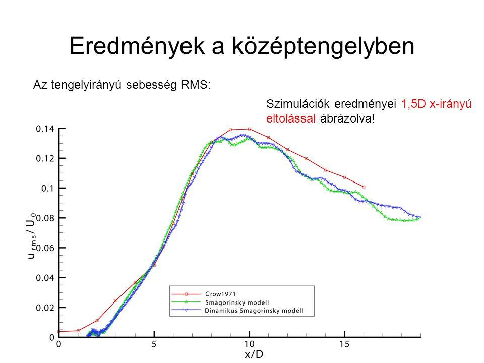 Eredmények a középtengelyben Az tengelyirányú sebesség RMS: Szimulációk eredményei 1,5D x-irányú eltolással ábrázolva!