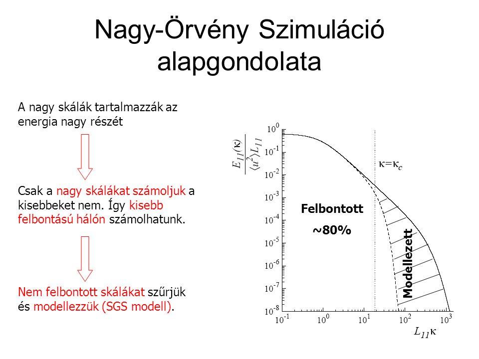 Nagy-Örvény Szimuláció alapgondolata Felbontott ~80% Modellezett A nagy skálák tartalmazzák az energia nagy részét Csak a nagy skálákat számoljuk a ki