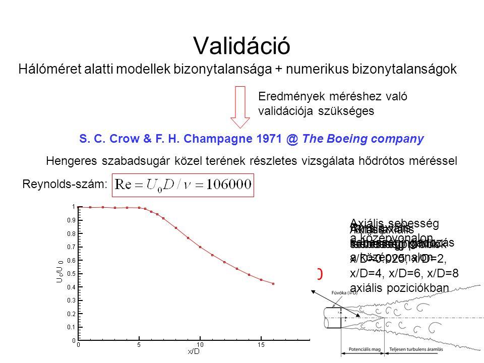 Rms axiális sebességingadozás a középvonalon Axiális sebességprofilok x/D=0.025, x/D=2, x/D=4, x/D=6, x/D=8 axiális poziciókban Rms axiális sebesség p