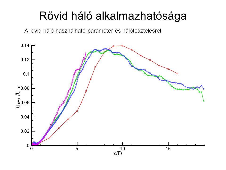 Belépő peremfeltételek Különböző belépő átlagsebességprofilok tesztelése Állandó belépőprofil Tanh belépőprofil Turbulencia modellezése a belépésnél: Fluent Spectral Synthesizer-algoritmussal Két paraméter: Turbulencia Intenzitás (I), és Turbulencia disszipációja ( ) Turbulencia intenzitás profilok a belépés melletti első cellában Turbulencia disszipációja: Szimuláció két különböző értékkel: