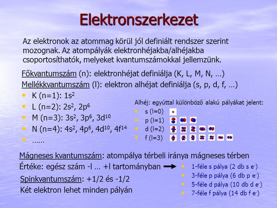 Elektronszerkezet Főkvantumszám (n): elektronhéjat definiálja (K, L, M, N, …) Mellékkvantumszám (l): elektron alhéjat definiálja (s, p, d, f, …) K (n=1): 1s 2 L (n=2): 2s 2, 2p 6 M (n=3): 3s 2, 3p 6, 3d 10 N (n=4): 4s 2, 4p 6, 4d 10, 4f 14 …… Az elektronok az atommag körül jól definiált rendszer szerint mozognak.