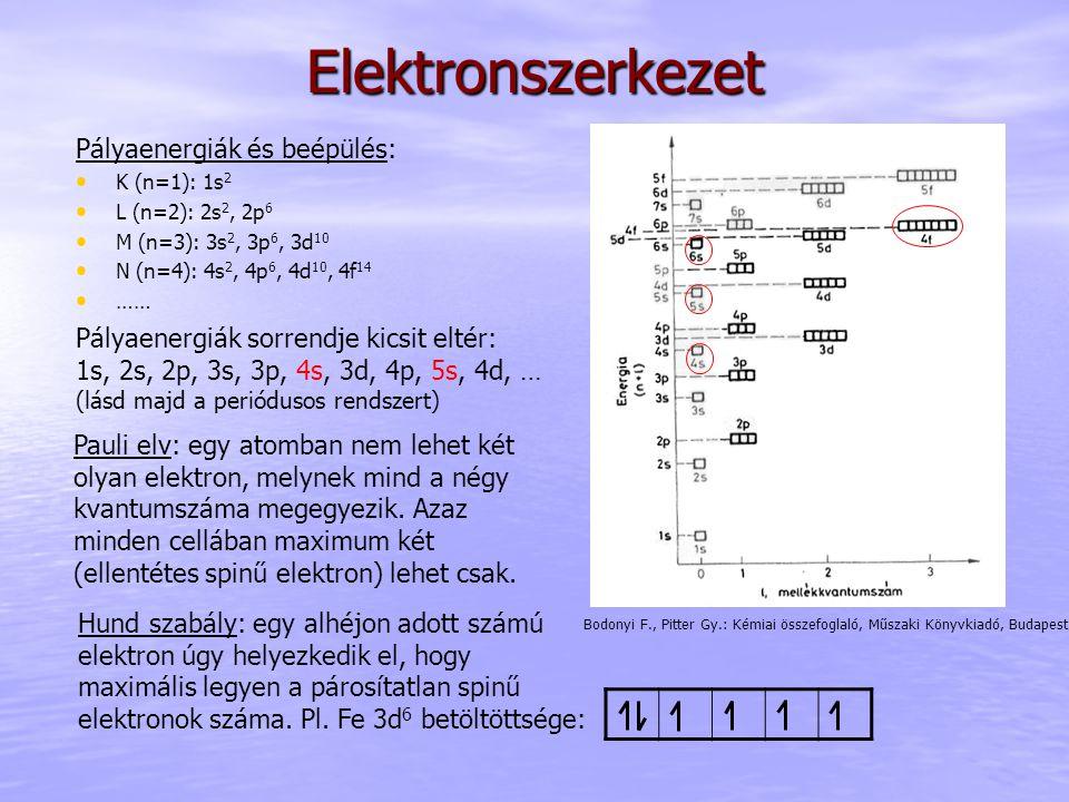 Elektronszerkezet Pályaenergiák és beépülés: K (n=1): 1s 2 L (n=2): 2s 2, 2p 6 M (n=3): 3s 2, 3p 6, 3d 10 N (n=4): 4s 2, 4p 6, 4d 10, 4f 14 …… Hund szabály: egy alhéjon adott számú elektron úgy helyezkedik el, hogy maximális legyen a párosítatlan spinű elektronok száma.