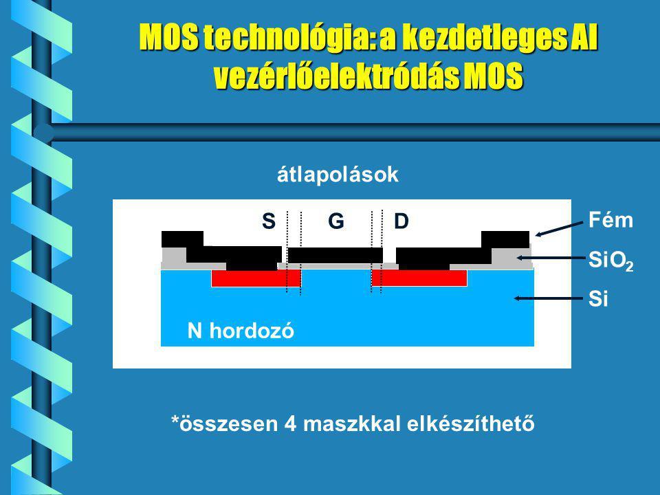 MOS technológia: a kezdetleges Al vezérlőelektródás MOS SGDSGD N hordozó Fém SiO 2 Si *összesen 4 maszkkal elkészíthető átlapolások