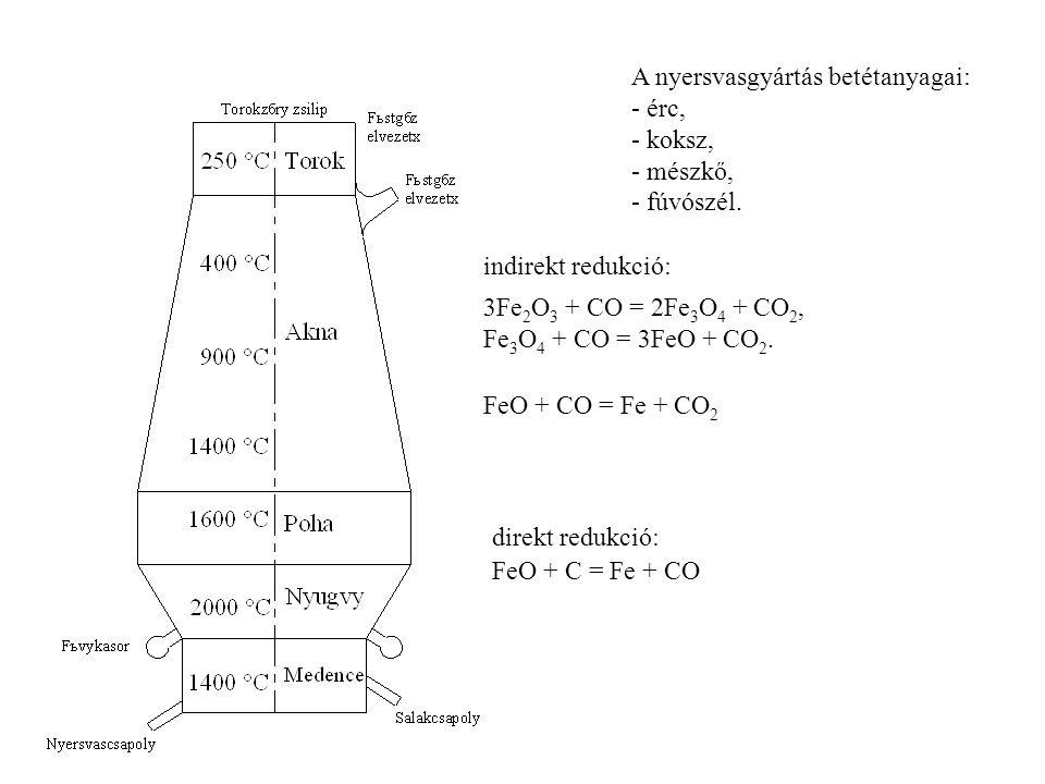 3Fe 2 O 3 + CO = 2Fe 3 O 4 + CO 2, Fe 3 O 4 + CO = 3FeO + CO 2. FeO + CO = Fe + CO 2 FeO + C = Fe + CO indirekt redukció: direkt redukció: A nyersvasg