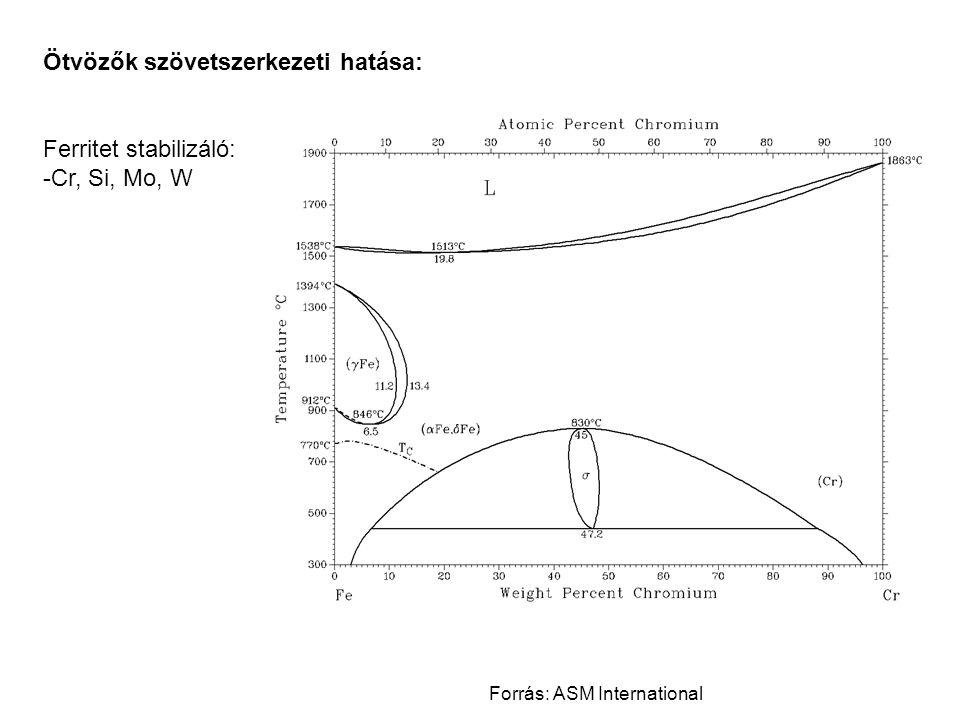 Ötvözők szövetszerkezeti hatása: Ausztenitet stabilizáló: -Ni, Mn Karbidképző: -Cr, V, W, Ti, Mn, Mo Karbidot nem képez: -Ni, Cu Átedzhető szelvényátmérőt növelik → nem egyensúlyi szövetelemek Forrás: ASM International