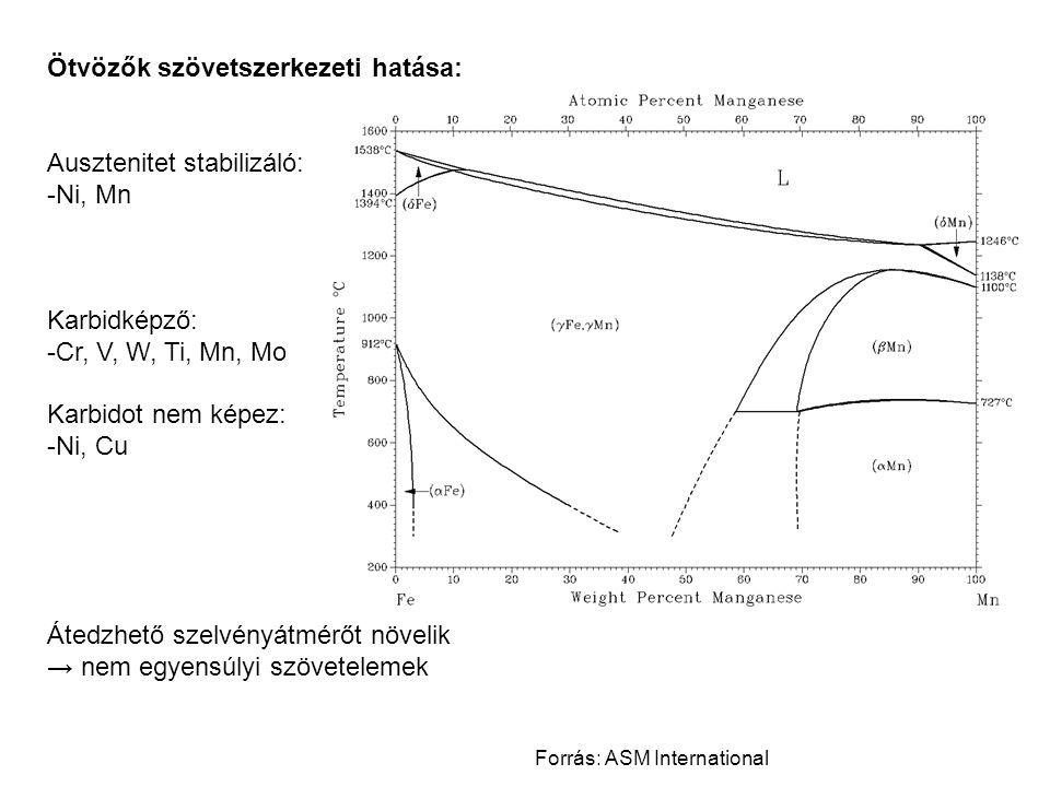 Ötvözők szövetszerkezeti hatása: Ausztenitet stabilizáló: -Ni, Mn Karbidképző: -Cr, V, W, Ti, Mn, Mo Karbidot nem képez: -Ni, Cu Átedzhető szelvényátm