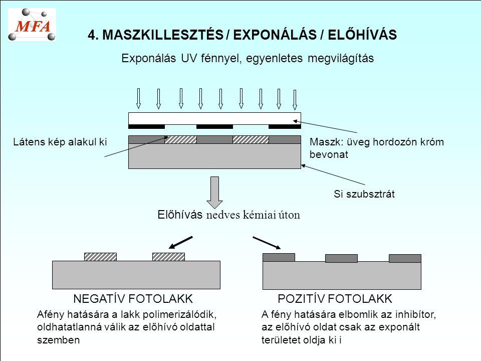 4. MASZKILLESZTÉS / EXPONÁLÁS / ELŐHÍVÁS Exponálás UV fénnyel, egyenletes megvilágítás Látens kép alakul kiMaszk: üveg hordozón króm bevonat Si szubsz