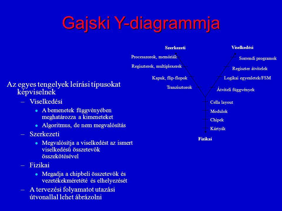 Gajski Y-diagrammja Az egyes tengelyek leírási típusokat képviselnek –Viselkedési A bemenetek függvényében meghatározza a kimeneteket Algoritmus, de nem megvalósítás –Szerkezeti Megvalósítja a viselkedést az ismert viselkedésű összetevők összekötésével –Fizikai Megadja a chipbeli összetevők és vezetékekméretété és elhelyezését –A tervezési folyamatot utazási útvonallal lehet ábrázolni Viselkedési Fizikai Szerkezeti Processzorok, memóriák Regiszterek, multiplexerek Kapuk, flip-flopok Tranzisztorok Sorrendi programok Regiszter átvitelek Logikai egyenletek/FSM Átviteli függvények Cella layout Modulok Chipek Kártyák