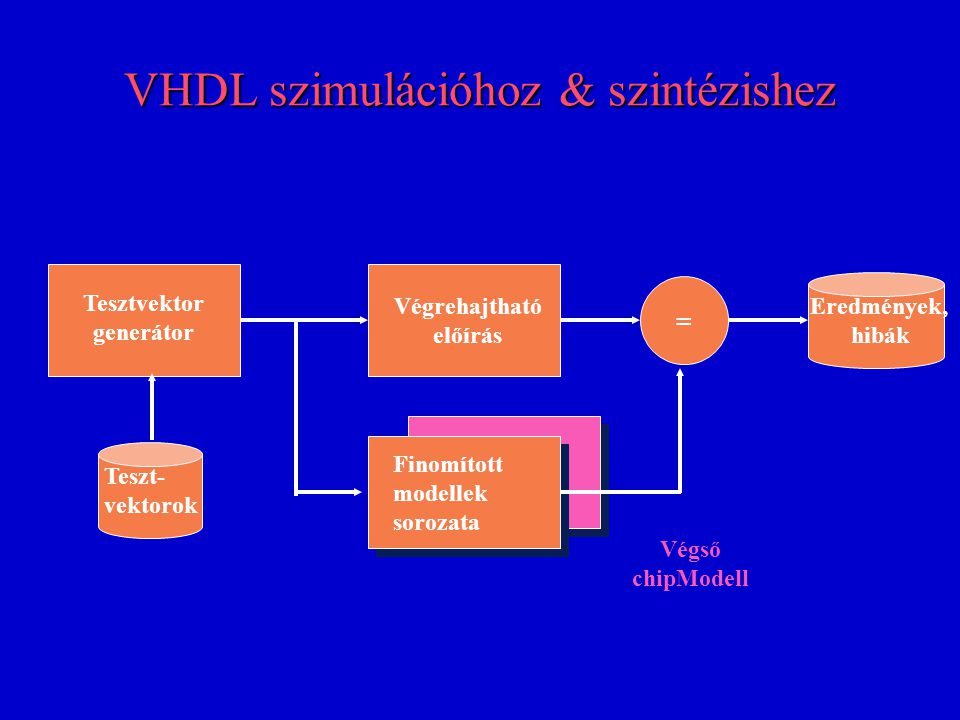 VHDL szimulációhoz & szintézishez VHDL requirements for Simulation n Creation of testbenches => –File I/O –Detection of errors (function & timing) –Multiple simultaneous models –Combination of low & high level models (for efficiency)