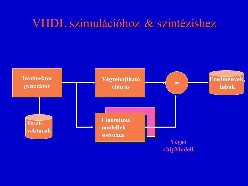 VHDL szimulációhoz & szintézishez Tesztvektor generátor Finomított modellek sorozata Végrehajtható előírás Teszt- vektorok Eredmények, hibák = Végső chipModell