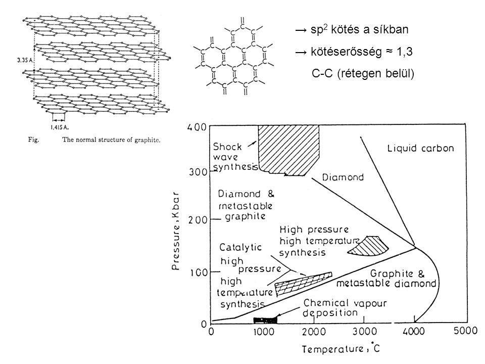 → sp 2 kötés a síkban → kötéserősség ≈ 1,3 C-C (rétegen belül)