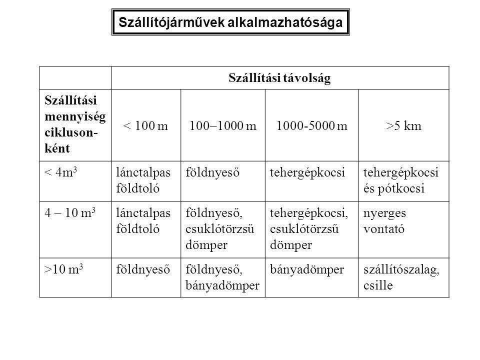 Szállítójárművek alkalmazhatósága Szállítási távolság Szállítási mennyiség cikluson- ként < 100 m100–1000 m1000-5000 m>5 km < 4m 3 lánctalpas földtoló