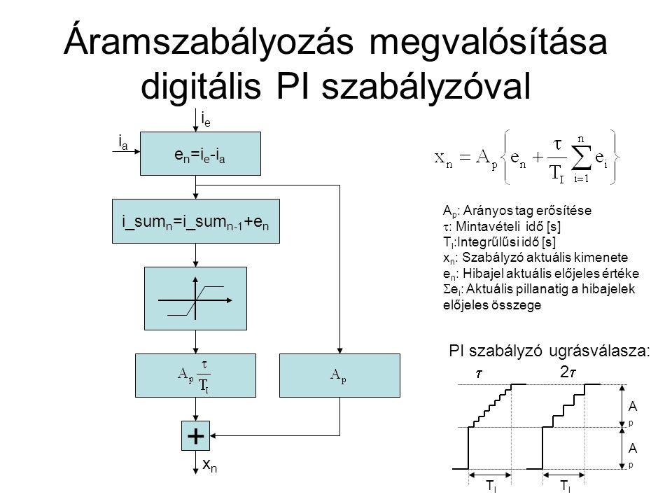 Áramszabályozás megvalósítása digitális PI szabályzóval e n =i e -i a i_sum n =i_sum n-1 +e n + xnxn ieie iaia A p : Arányos tag erősítése  : Mintavételi idő [s] T I :Integrűlűsi idő [s] x n : Szabályzó aktuális kimenete e n : Hibajel aktuális előjeles értéke  e i : Aktuális pillanatig a hibajelek előjeles összege ApAp PI szabályzó ugrásválasza:  22 ApAp TITI TITI