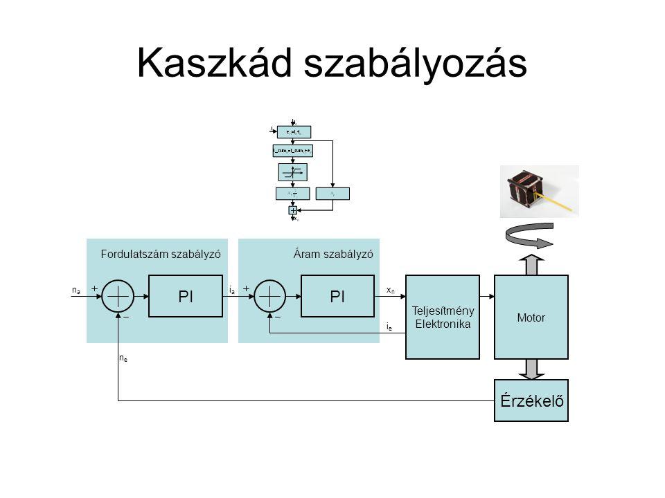 Kaszkád szabályozás PI Teljesítmény Elektronika Áram szabályzó Motor Érzékelő PI iaia xnxn nene ieie nana Fordulatszám szabályzó
