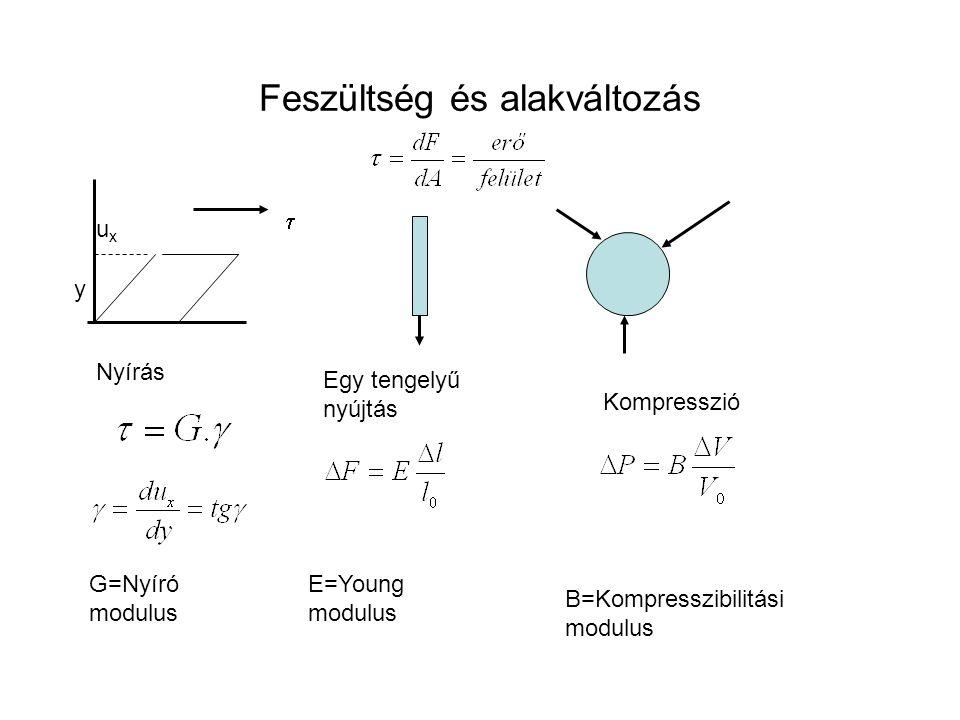 Feszültség és alakváltozás  Nyírás Egy tengelyű nyújtás Kompresszió uxux y G=Nyíró modulus E=Young modulus B=Kompresszibilitási modulus