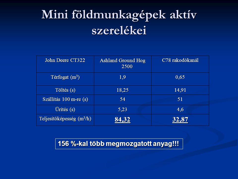 Mini földmunkagépek aktív szerelékei John Deere CT322 Ashland Ground Hog 2500 C78 rakodókanál Térfogat (m 3 ) 1,90,65 Töltés (s) 18,2514,91 Szállítás