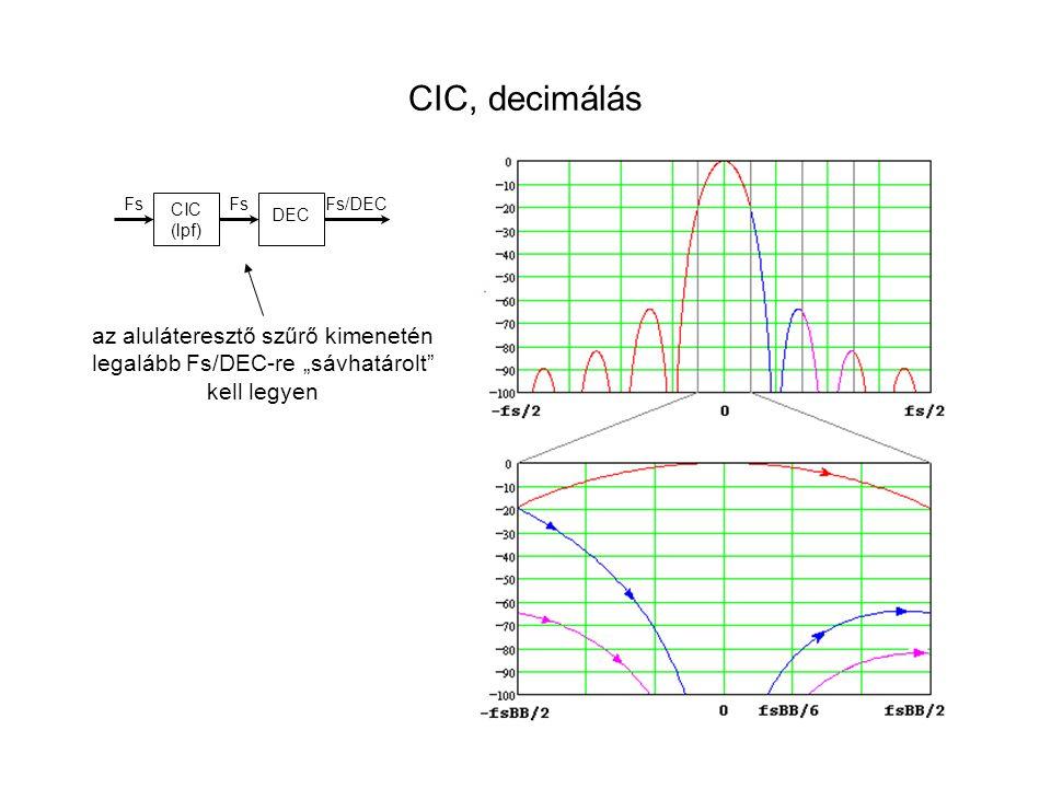 """CIC, decimálás az aluláteresztő szűrő kimenetén legalább Fs/DEC-re """"sávhatárolt"""" kell legyen CIC (lpf) Fs DEC Fs/DEC"""