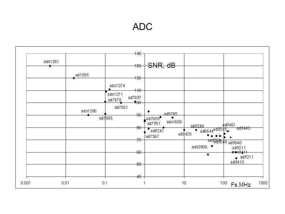 ADC Fs,MHz SNR, dB