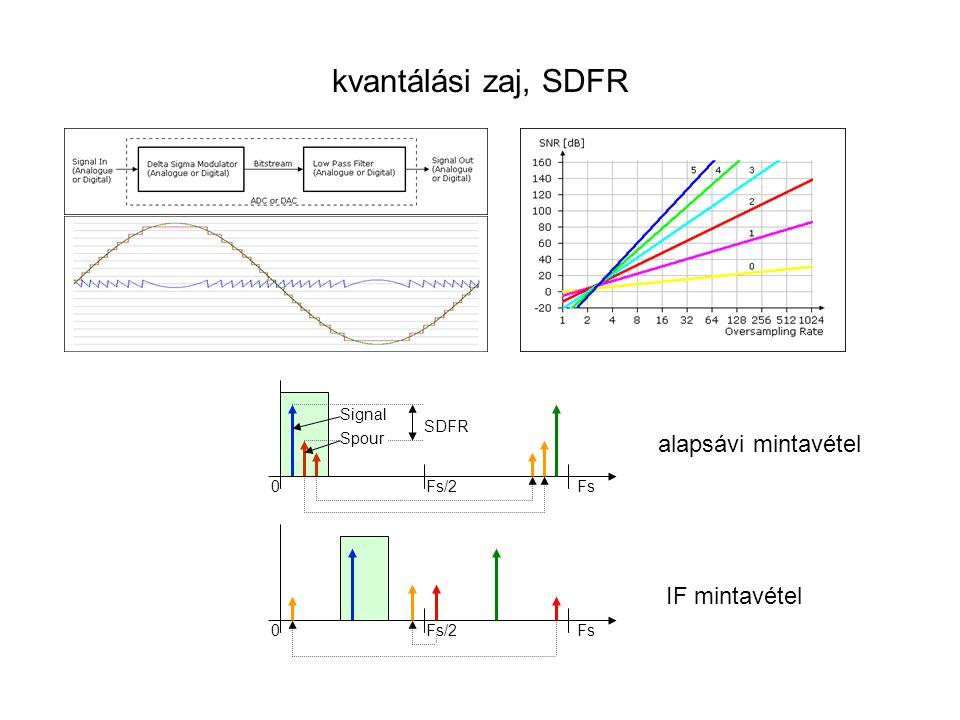 kvantálási zaj, SDFR 0Fs/2Fs Signal Spour 0Fs/2Fs SDFR alapsávi mintavétel IF mintavétel